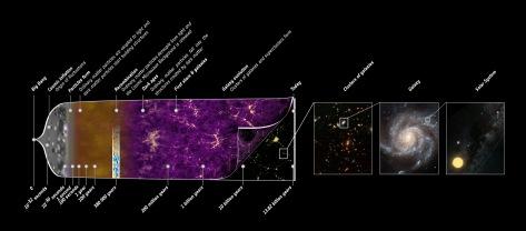 Planck_history_of_Universe