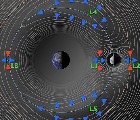 Los puntos de Lagrange: zonas de acumulación de Asteroides