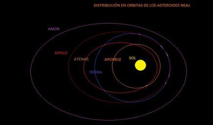 órbitas de NEAs