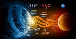 jouney to Mars