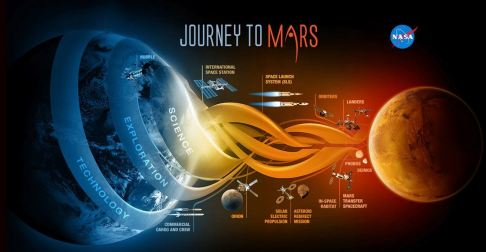 jouney to Mars
