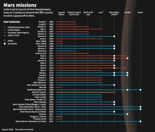 misiones marte