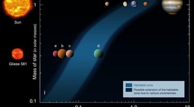 Posible vida en Planetas: La zona de Habitabilidad