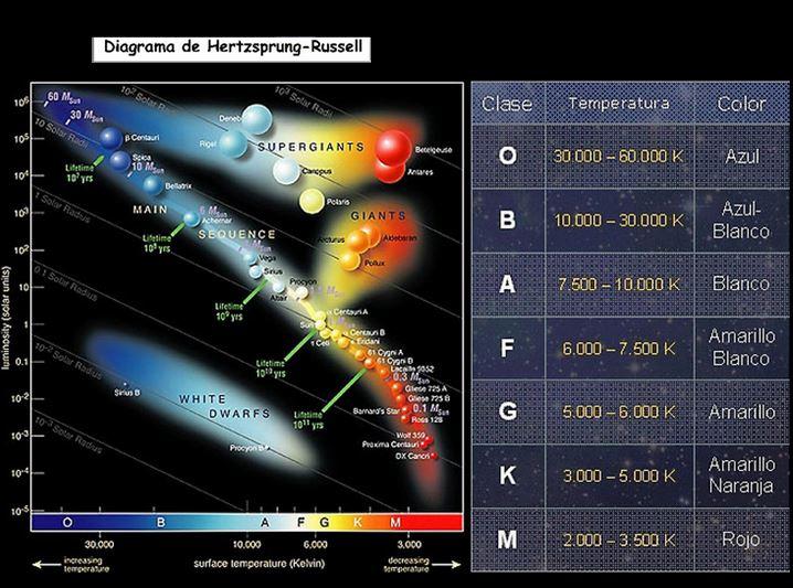 Diagrama de estrellas HR