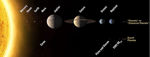 La distancia a la Tierra en minutos luz y horas luz de los objetos del Sistema Solar