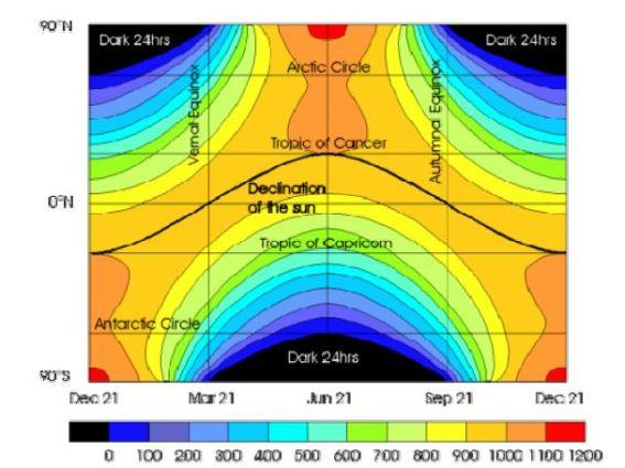 Resultado de imagen de La radiación solar incide en la Tierra