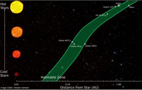 distanceStar