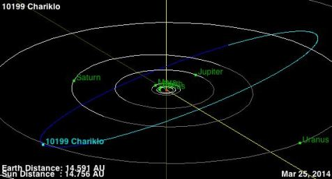 órbita Chariklo