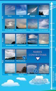 Clasificación Nubes_NASA_NOAA