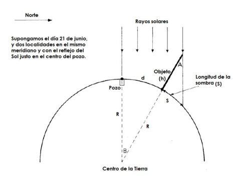 diagrama_eratóstenes