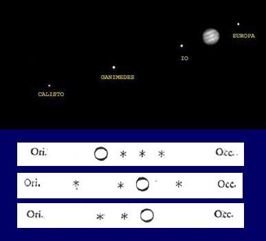 Observaciones de Galileo