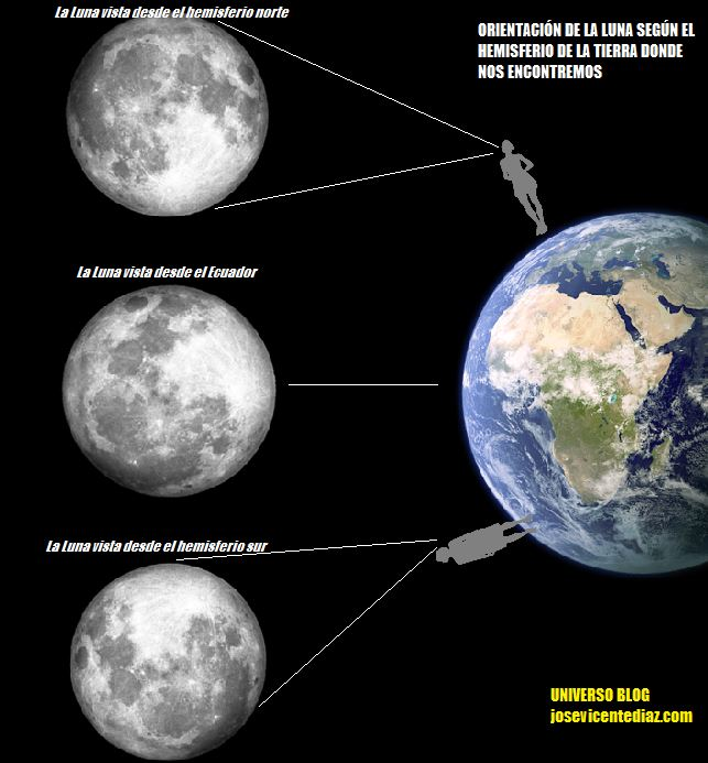 orientación de la luna