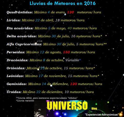 Lluvias de meteoros en 2016
