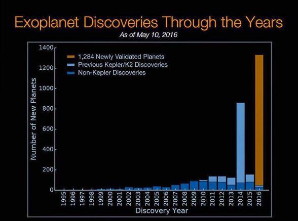 nuevos exoplanetas