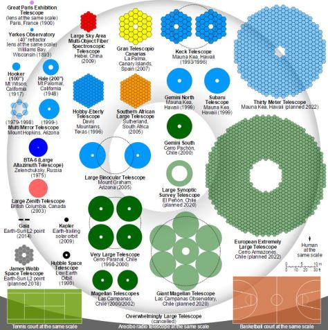 telescopios del mundo