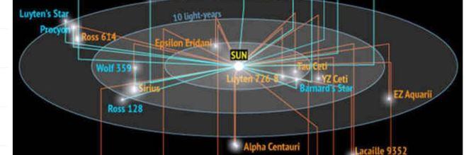 Infografía de las estrellas más cercanas al Sol