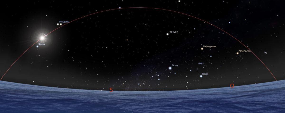 La Eclíptica, el tránsito del Sol y los planetas