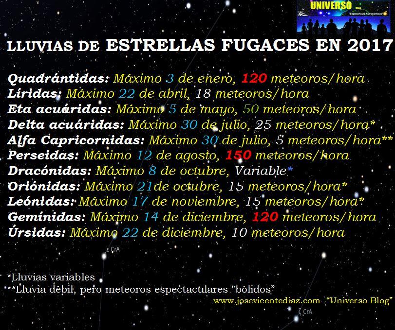 estrellas-fugaces-2017