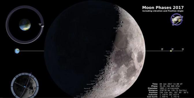 Todas las fases de la Luna para 2017