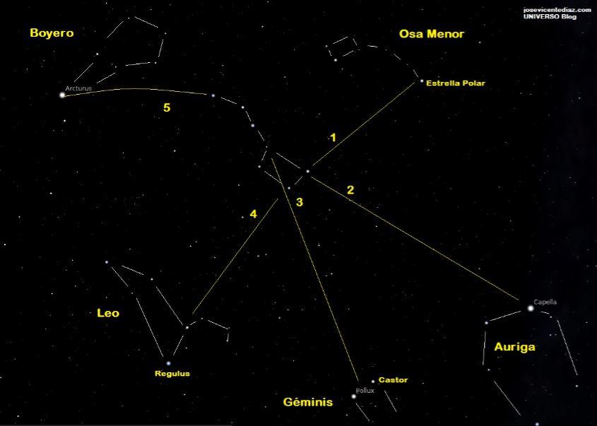 Osa mayor constelaciones