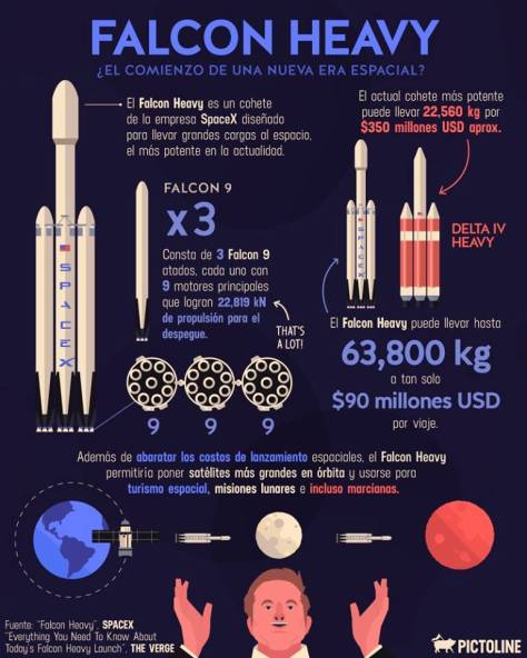 falcon heavy pictoline
