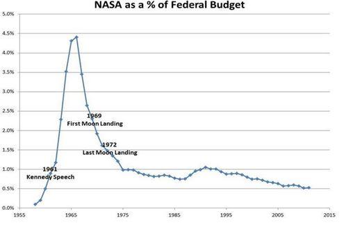 nasa presupuesto
