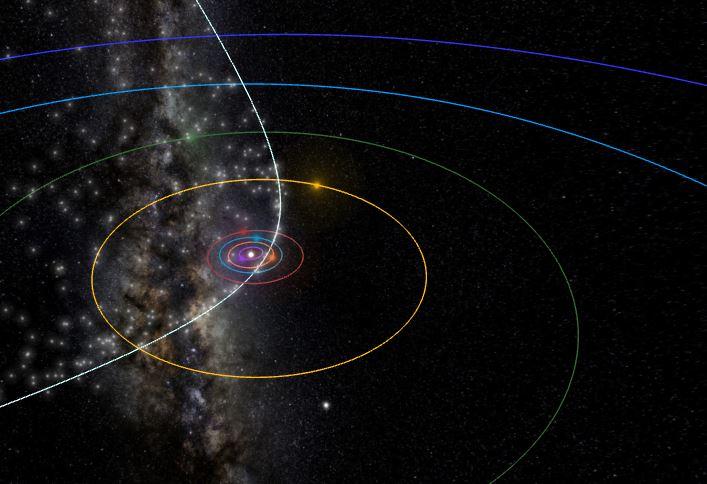 líridas orbita