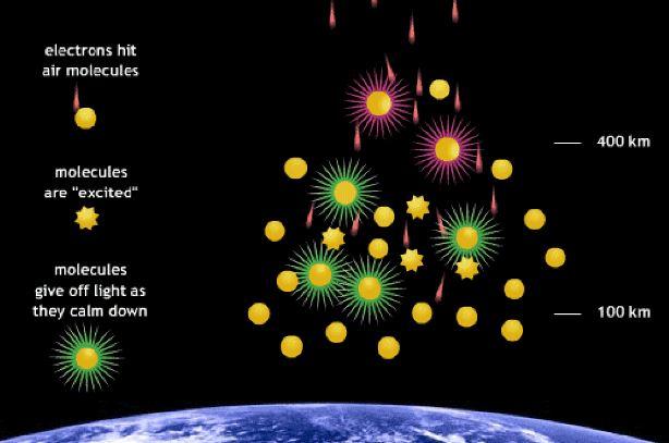 molecuas de aire