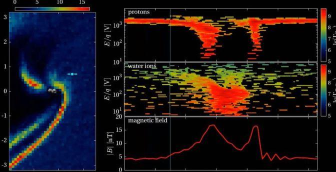 La espectacular simulación del arco de choque del cometa 67P/Chury