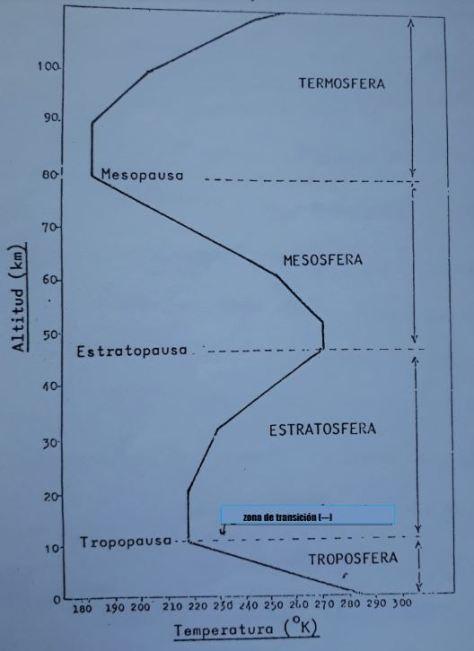 capas de la atmósfera de la Tierra