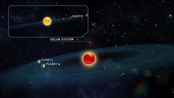 Descubiertos dos exoplanetas parecidos a la Tierra