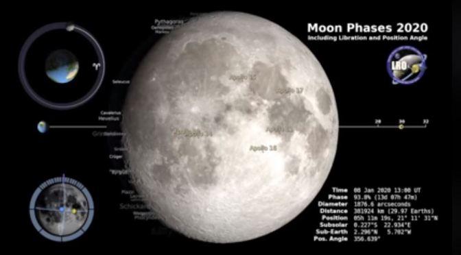 Las Fases Lunares en 2020
