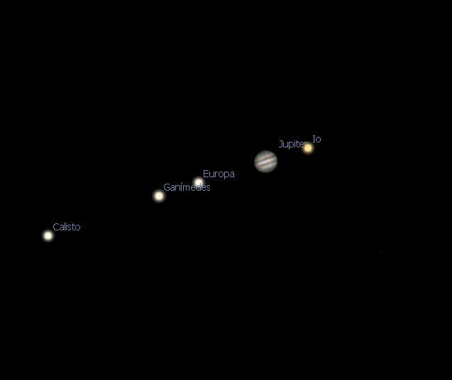 Júpiter y sus lunas galileanas